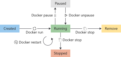 docker-container-lifecycle
